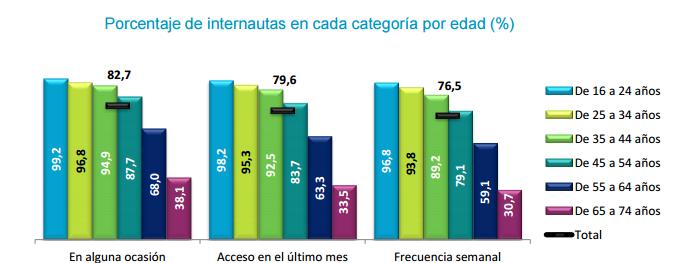 Edades internautas españoles