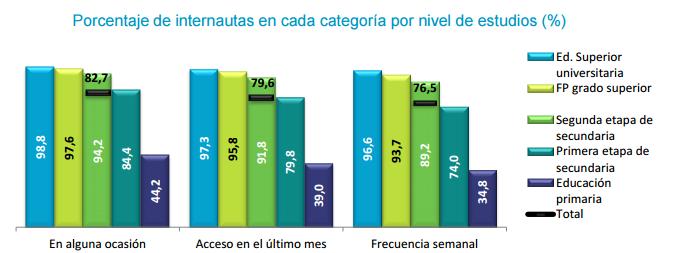Nivel estudios internautas españoles