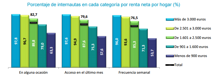 ingresos internautas españoles