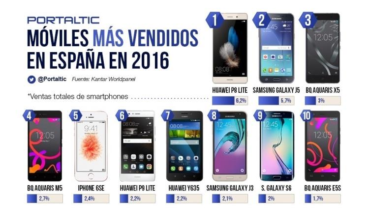 Móviles más vendidos en España 2016