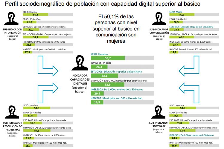 perfil-sociodemografico-internautas-espanoles