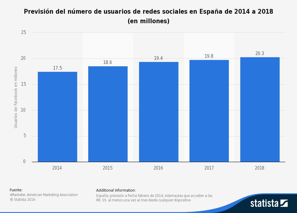 prevision-del-numero-usuario-redes-sociales-en-espana