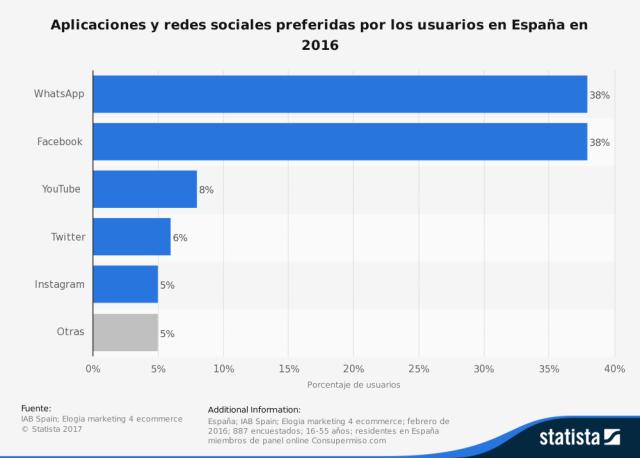 redes-sociales-preferidas-en-espana