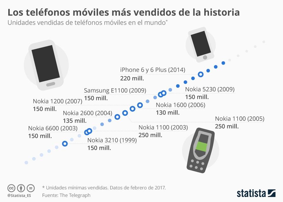 telefonos-mas-vendidos