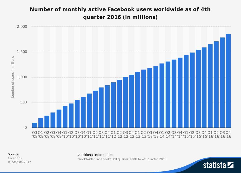 usuarios-activos-facebook-2017
