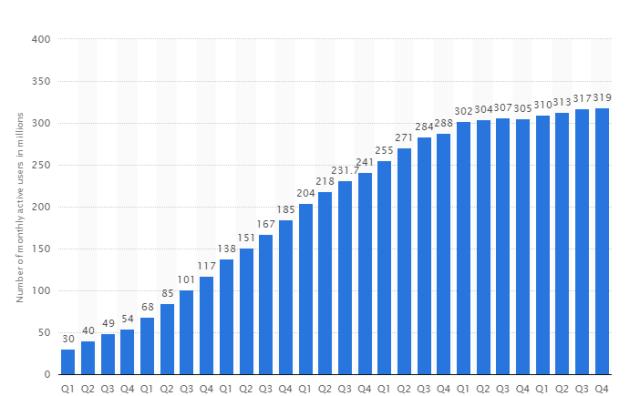 usuarios-activos-twitter-20016-en-el-mundo