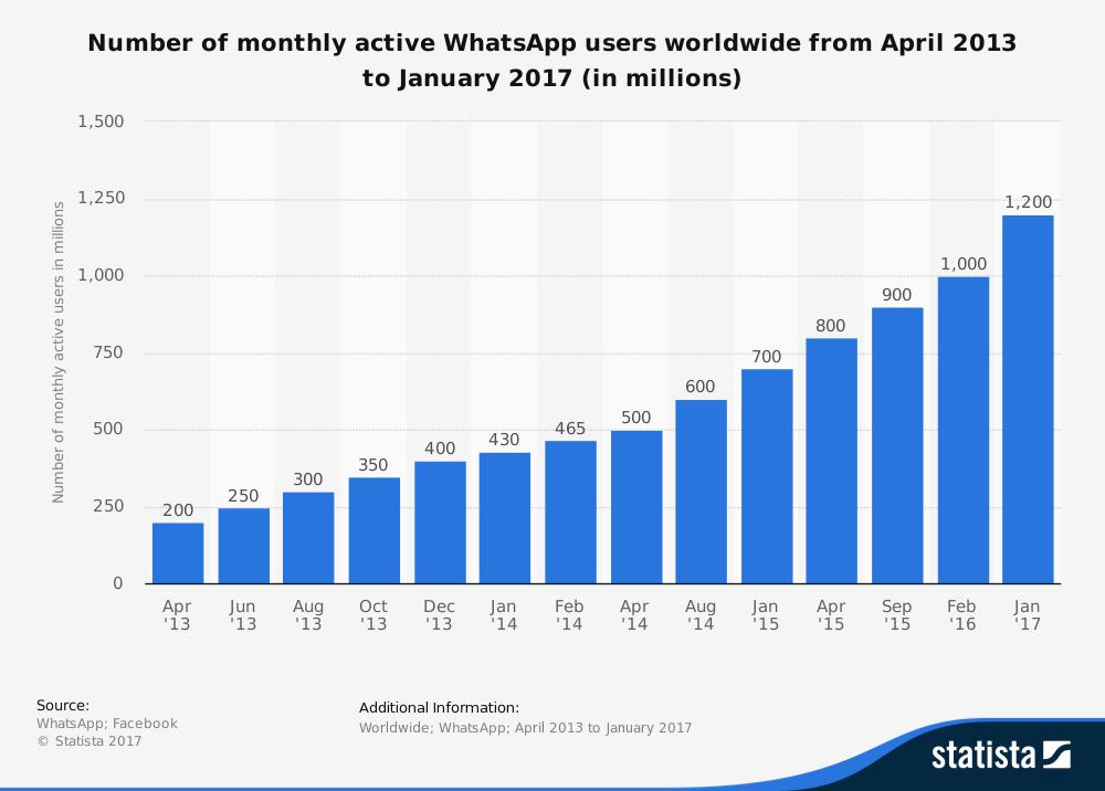 usuarios-activos-whatsapp