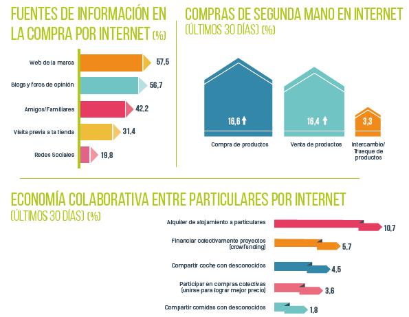 Datos navegantes en la red 2017 canales de información para venta internet