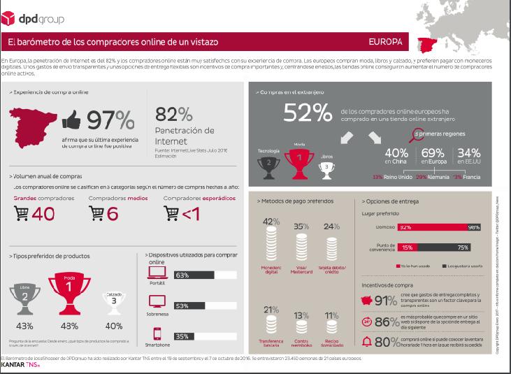 infografia-ecommerce-europa