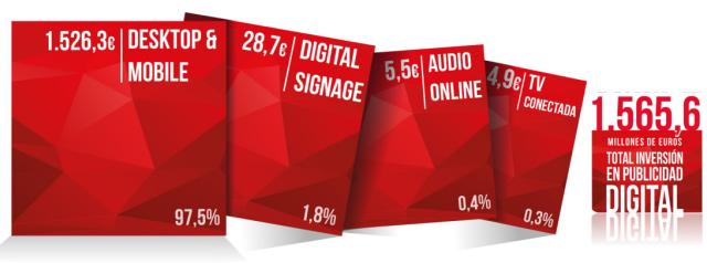 Inversión en medios digitales España 2017