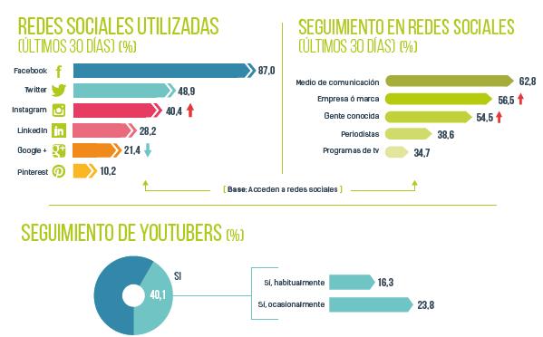 Redes Sociales más utilizadas Navegantes en la Red 2017