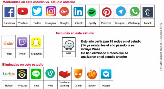 Redes Sociales España 2017