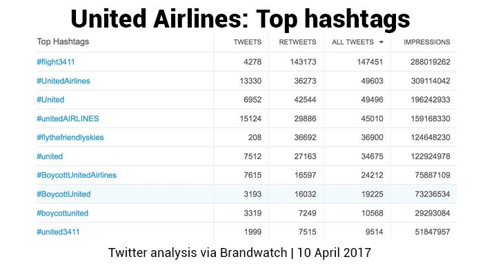 Crisis Reputación United Airline