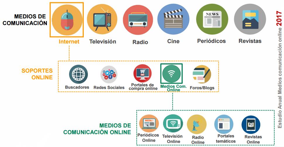 Estudio Medios de Comunicación Digitales 2017