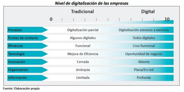 Digitalización España 2020