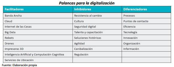 Digitalización en España