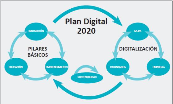 Plan Digitalización España