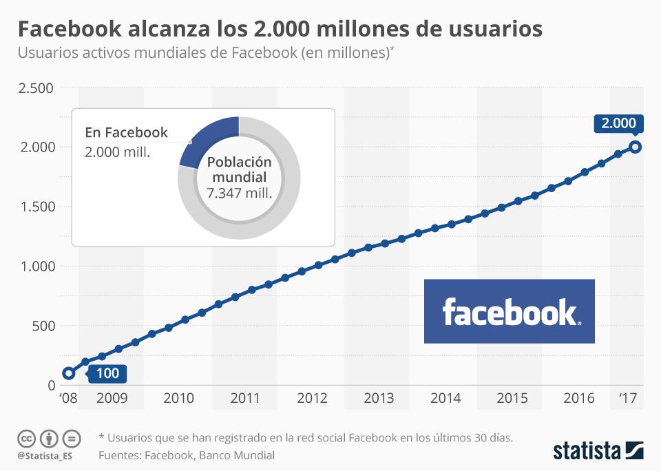 Ya es oficial, Facebook alcanza los 2.000 millones de usuarios
