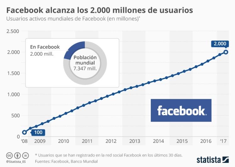 evolución usuarios Facebook