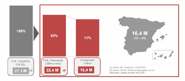 Estudio eCommerce España 2017