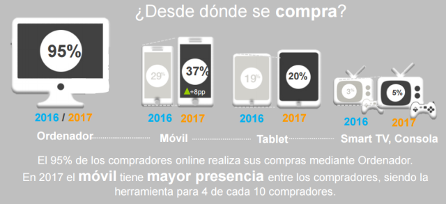 Compra online España 2017