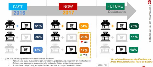 Compradores online España