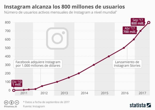 instagram_alcanza_los_800_millones_de_usuarios_n