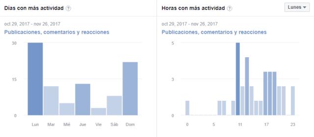 mejores dias publicacion grupos facebook