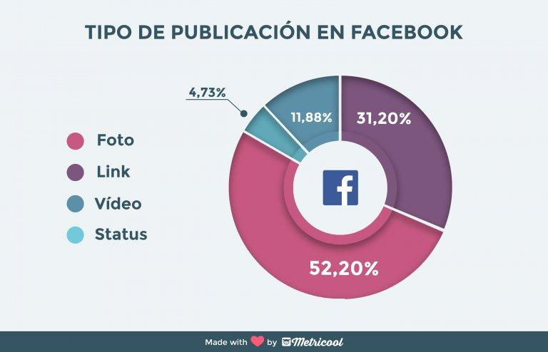 Mejores contenidos Facebook