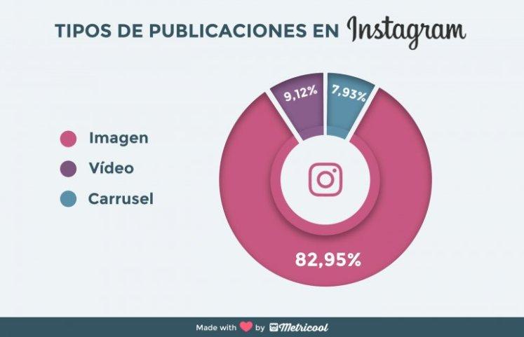 Mejores contenidos instagram
