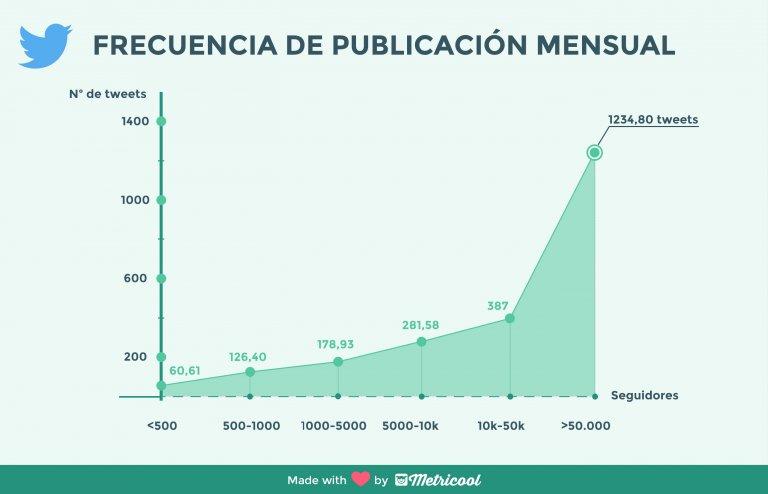 Cuántos tuits hay que publicar
