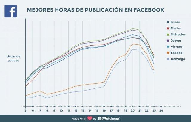Hora publicacion Facebook