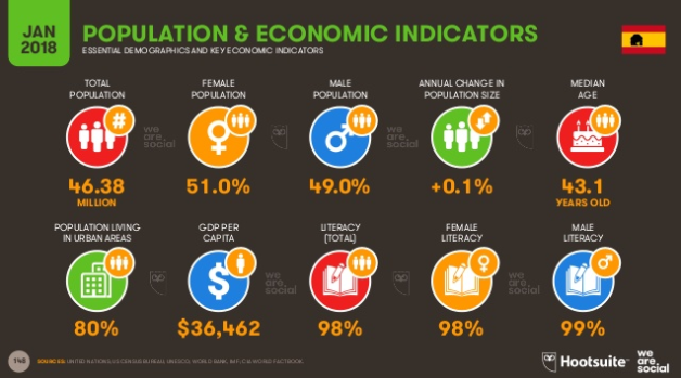 Datos demográficos España usuarios Internet