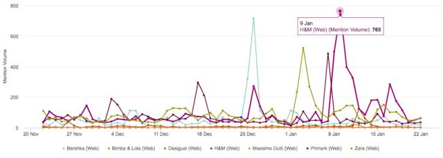 Gráficos monitorización
