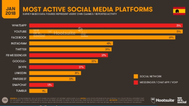 Usuarios activos por red social en España