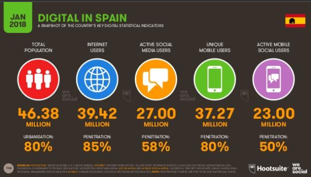 Usuarios activos redes sociales España