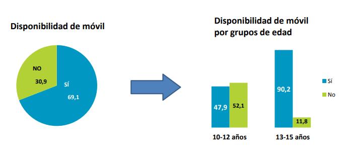 Cifras niños con móviles en España