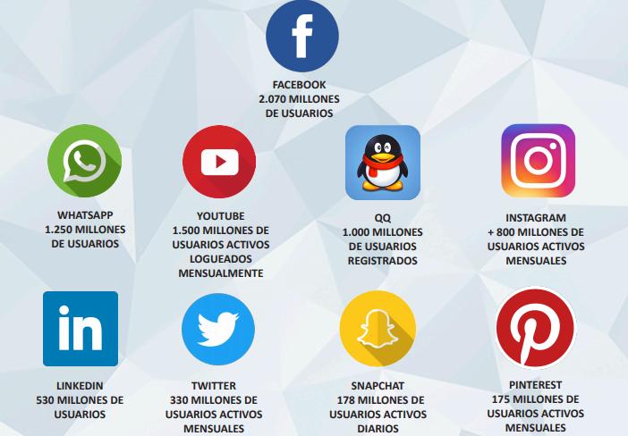 Redes Sociales en España 2018