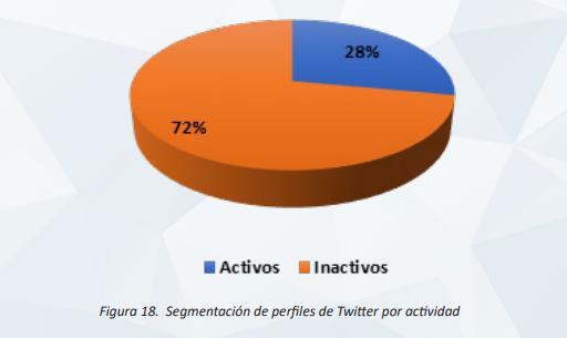 Usuarios activos en Twitter España