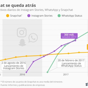 Usuarios Instagram Stories 2018 Luces Y Sombras De Las Marcas