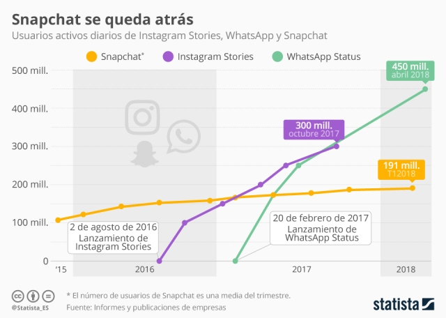 Usuarios Activos De Instagram Stories Whatsapp Status Y