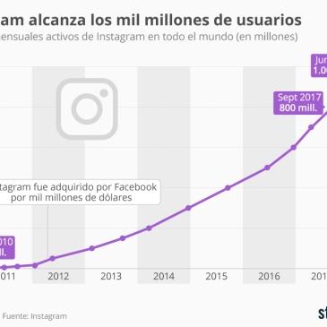 Usuarios Instagram 2018