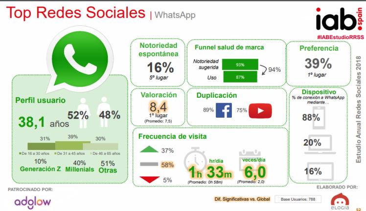 Estudio Redes Sociales España 2018