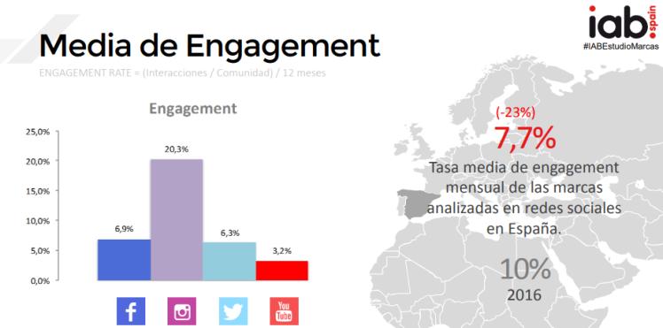 Instagram mayor engagement para marcas