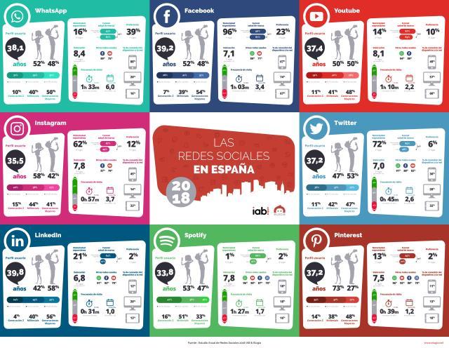 Perfil sociodemográfico usuarios españoles redes sociales 2018