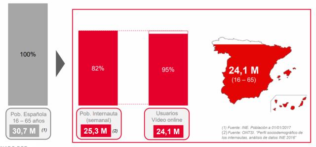 Cifras usuarios video online España