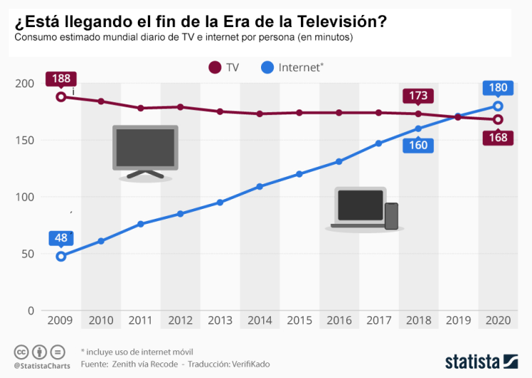 Consumo Internet frente a TV