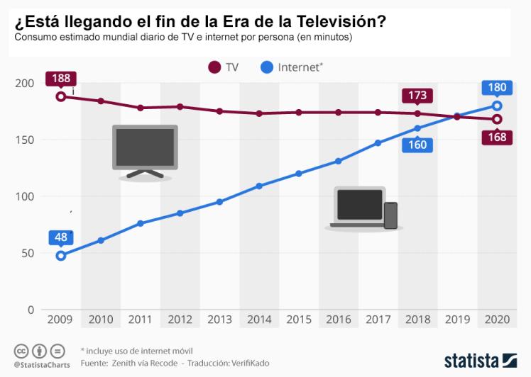 Consumo Internet frente a TV