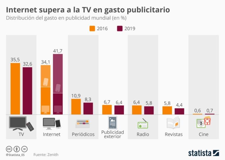 Inversión publicitaria TV
