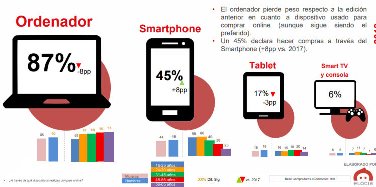 Compras a través del móvil España